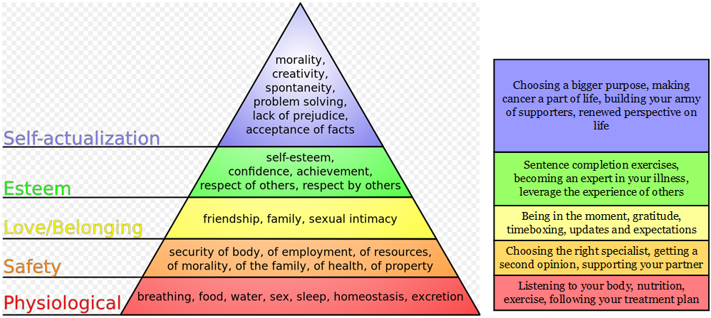 Maslow's Pyramid and Cancer Solutions